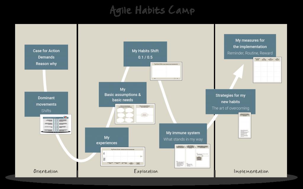 Agile Habits Camp