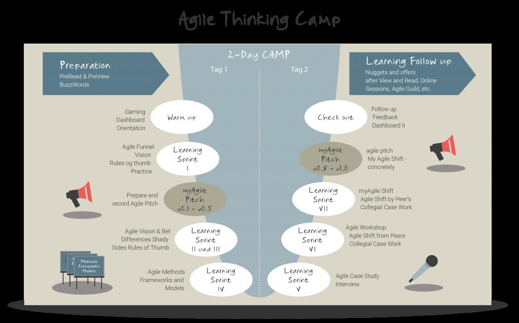 Agile Thinking Camp