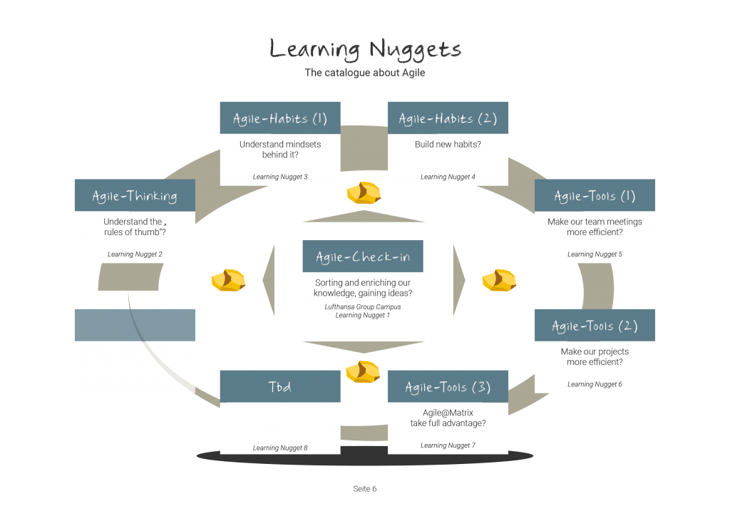 Solutions Learning Nuggets